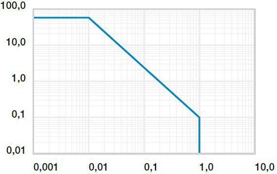 Iglidur U00ae P230 Plain Bearings  U2013 Material Data